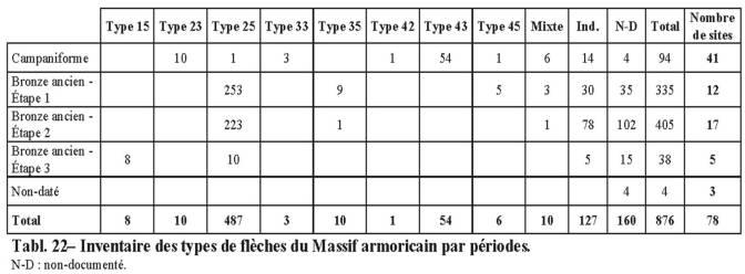 Chronologie des armatures